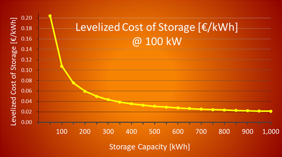 Cost of Storage - LCoS